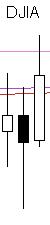DJIA 20150603
