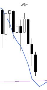 S&P vs forecast 20150608