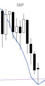 S&P vs forecast 20150609
