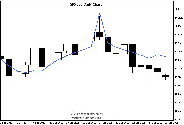 SPX500 Sep-2015 Post Fed
